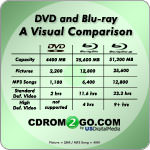 Blu-ray and DVD - A Visual Comparison